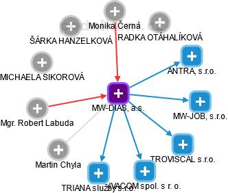 MW-DIAS, a.s. - náhled vizuálního zobrazení vztahů obchodního rejstříku