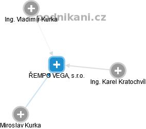 ŘEMPO VEGA, s.r.o. - obrázek vizuálního zobrazení vztahů obchodního rejstříku
