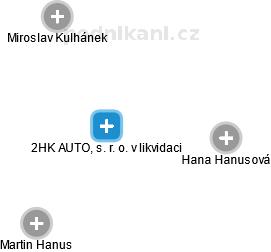 2HK AUTO, s. r. o.
