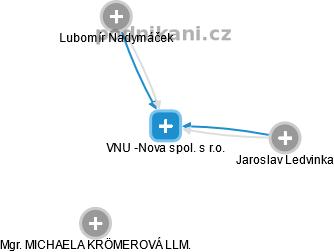 VNU -Nova spol. s r.o. - náhled vizuálního zobrazení vztahů obchodního rejstříku