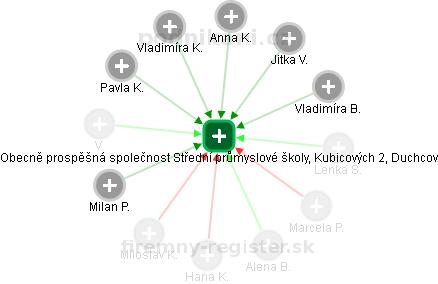 Obecně prospěšná společnost Střední průmyslové školy, Kubicových 2, Duchcov - náhled vizuálního zobrazení vztahů obchodního rejstříku