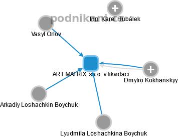 ART MATRIX, s.r.o. v likvidaci - náhled vizuálního zobrazení vztahů obchodního rejstříku