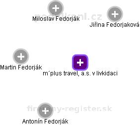 m´plus travel, a.s. - obrázek vizuálního zobrazení vztahů obchodního rejstříku