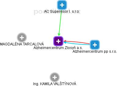 Alzheimercentrum Zlosyň a.s. - náhled vizuálního zobrazení vztahů obchodního rejstříku