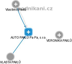 AUTO PAVLŮ Pa Pa, s.r.o. - náhled vizuálního zobrazení vztahů obchodního rejstříku