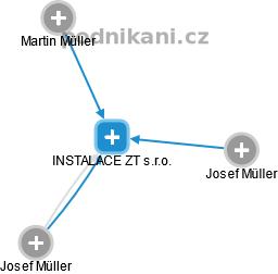 INSTALACE ZT s.r.o. - náhled vizuálního zobrazení vztahů obchodního rejstříku