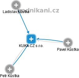 KUKA CZ s.r.o. - náhled vizuálního zobrazení vztahů obchodního rejstříku
