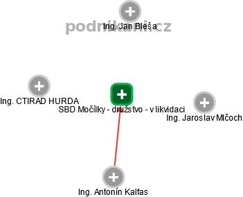 SBD Močílky - družstvo - v likvidaci - náhled vizuálního zobrazení vztahů obchodního rejstříku