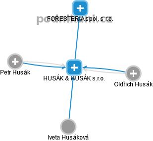 HUSÁK & HUSÁK s.r.o. - náhled vizuálního zobrazení vztahů obchodního rejstříku