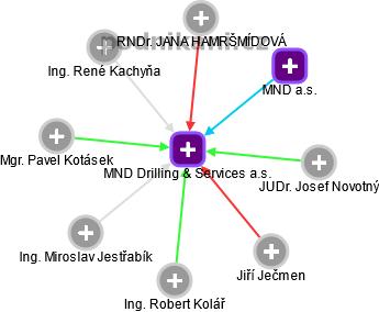 MND Drilling & Services a.s. - náhled vizuálního zobrazení vztahů obchodního rejstříku