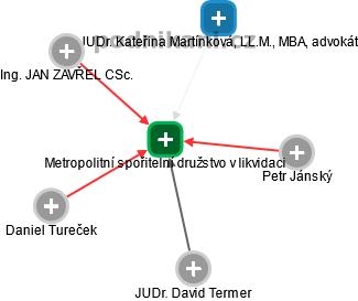 Metropolitní spořitelní družstvo v likvidaci - náhled vizuálního zobrazení vztahů obchodního rejstříku