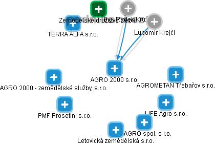 AGRO 2000 s.r.o. - náhled vizuálního zobrazení vztahů obchodního rejstříku