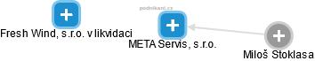META Servis, s.r.o. - náhled vizuálního zobrazení vztahů obchodního rejstříku