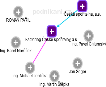 Factoring České spořitelny, a.s. - náhled vizuálního zobrazení vztahů obchodního rejstříku