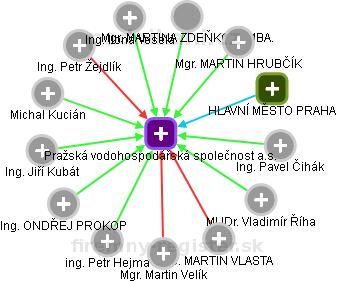 Pražská vodohospodářská společnost a.s. - náhled vizuálního zobrazení vztahů obchodního rejstříku