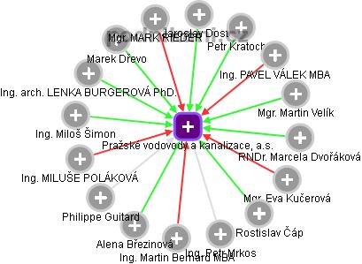 Pražské vodovody a kanalizace, a.s. - náhled vizuálního zobrazení vztahů obchodního rejstříku