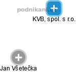 KVB, spol. s r.o. - náhled vizuálního zobrazení vztahů obchodního rejstříku