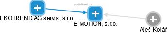 E-MOTION, s.r.o. - náhled vizuálního zobrazení vztahů obchodního rejstříku