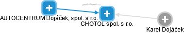 CHOTOL spol. s r.o. - náhled vizuálního zobrazení vztahů obchodního rejstříku
