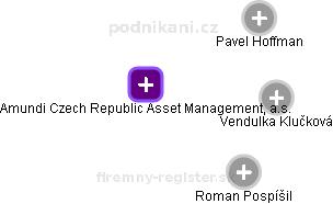 Pioneer Asset Management, a.s. - náhled vizuálního zobrazení vztahů obchodního rejstříku