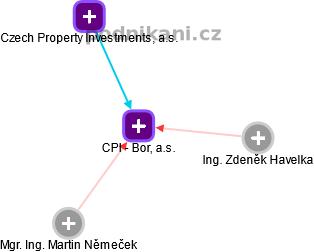 CPI - Bor, a.s. - náhled vizuálního zobrazení vztahů obchodního rejstříku