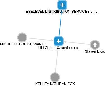EYELEVEL s.r.o. - náhled vizuálního zobrazení vztahů obchodního rejstříku