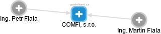 COMFI, s.r.o. - náhled vizuálního zobrazení vztahů obchodního rejstříku