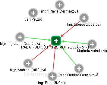 RADA RODIČŮ PŘI ZŠ MOHYLOVÁ - o.p.s. - náhled vizuálního zobrazení vztahů obchodního rejstříku