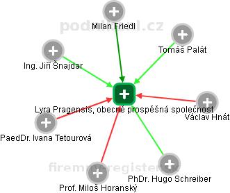 Lyra Pragensis, obecně prospěšná společnost - náhled vizuálního zobrazení vztahů obchodního rejstříku