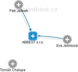 ABBEST s.r.o. - náhled vizuálního zobrazení vztahů obchodního rejstříku