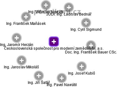 Československá společnost pro moderní zemědělství, a.s. - náhled vizuálního zobrazení vztahů obchodního rejstříku