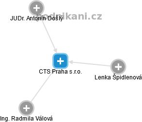 CTS Praha s.r.o. - náhled vizuálního zobrazení vztahů obchodního rejstříku