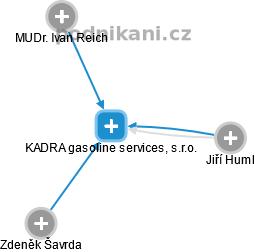 KADRA gasoline services, s.r.o. - náhled vizuálního zobrazení vztahů obchodního rejstříku
