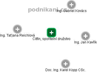 Citfin, spořitelní družstvo - náhled vizuálního zobrazení vztahů obchodního rejstříku