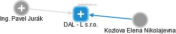 DAL - L s.r.o. - náhled vizuálního zobrazení vztahů obchodního rejstříku
