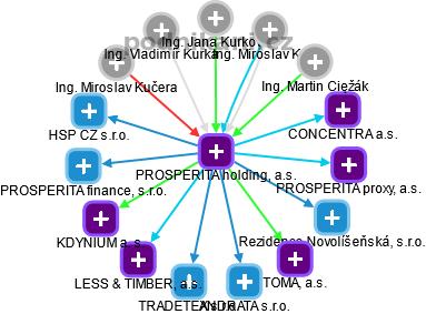 PROSPERITA holding, a.s. - náhled vizuálního zobrazení vztahů obchodního rejstříku