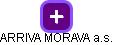 ARRIVA MORAVA a.s. - náhled vizuálního zobrazení vztahů obchodního rejstříku