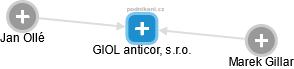 GIOL anticor, s.r.o. - náhled vizuálního zobrazení vztahů obchodního rejstříku
