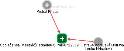Společenství vlastníků jednotek U Parku 5/2869, Ostrava-Moravská Ostrava - náhled vizuálního zobrazení vztahů obchodního rejstříku