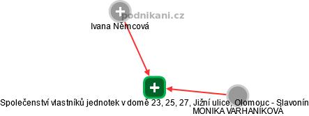 Společenství vlastníků jednotek v domě 23, 25, 27, Jižní ulice, Olomouc - Slavonín - náhled vizuálního zobrazení vztahů obchodního rejstříku