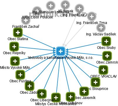 Vodovody a kanalizace Vysoké Mýto, s.r.o. - náhled vizuálního zobrazení vztahů obchodního rejstříku
