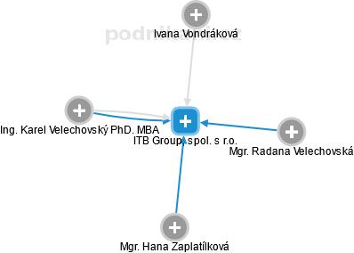 ITB Group, spol. s r.o. - náhled vizuálního zobrazení vztahů obchodního rejstříku