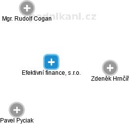Efektivní finance, s.r.o. - náhled vizuálního zobrazení vztahů obchodního rejstříku