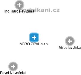 AGRO ZIPAL s.r.o. - náhled vizuálního zobrazení vztahů obchodního rejstříku