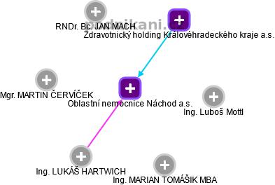 Oblastní nemocnice Náchod a.s. - náhled vizuálního zobrazení vztahů obchodního rejstříku