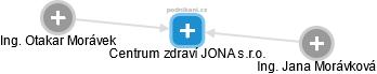 Centrum zdraví JONA s.r.o. - náhled vizuálního zobrazení vztahů obchodního rejstříku