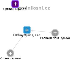 Lékárny Optima, s.r.o. - náhled vizuálního zobrazení vztahů obchodního rejstříku