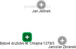 Bytové družstvo M. Chlajna 1279/3 - náhled vizuálního zobrazení vztahů obchodního rejstříku
