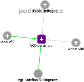 AKO servis a.s. - náhled vizuálního zobrazení vztahů obchodního rejstříku
