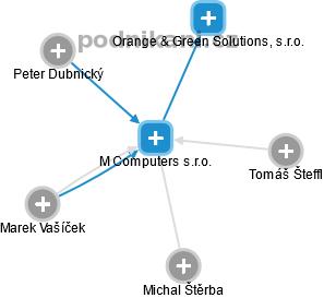 M Computers s.r.o. - náhled vizuálního zobrazení vztahů obchodního rejstříku
